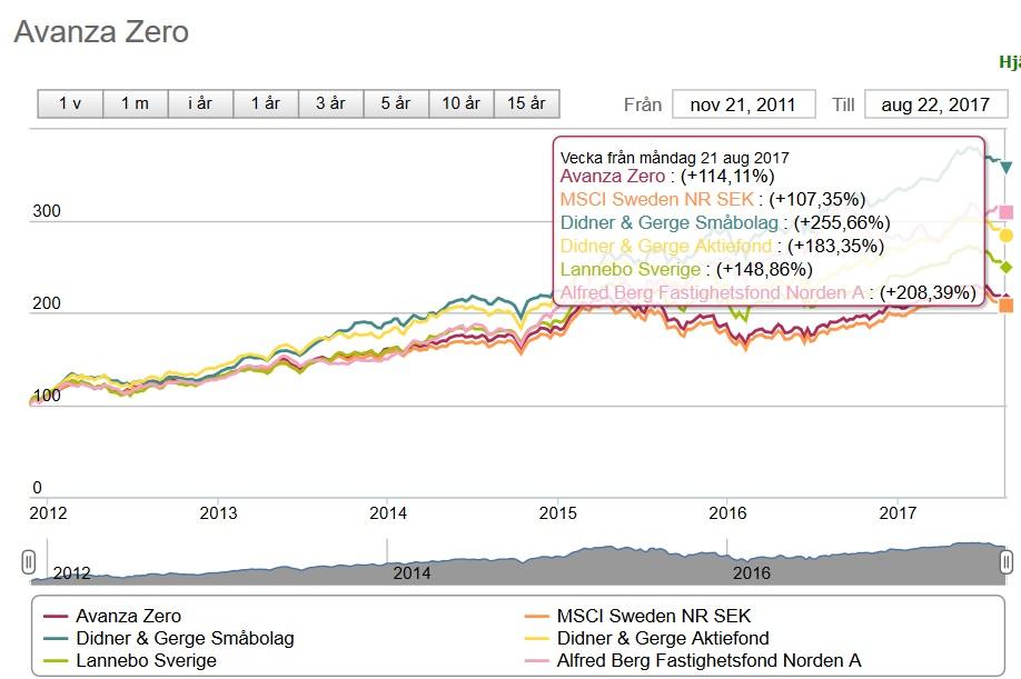 Är indexfonder verkligen bättre ?